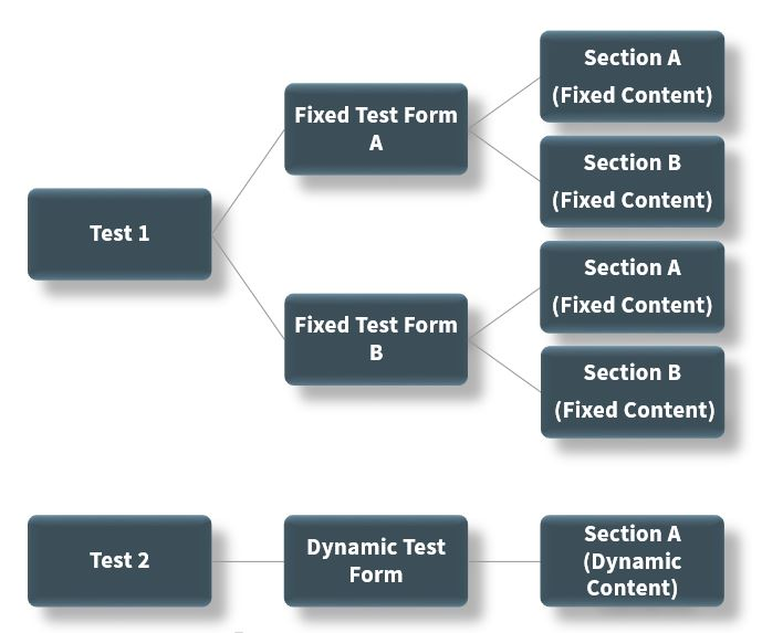 Tests-and-Test-Forms